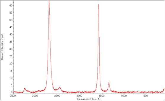 Raman spectrum of SC-CNT