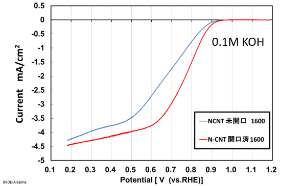 Current potential curve of N-doped CNT 1